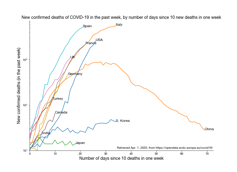 New confirmed cases of COVID-19 in the past week, by number of days since 200 new cases in one week. Data retrieved Apr. 1, 2020, from https://opendata.ecdc.europa.eu/covid19/