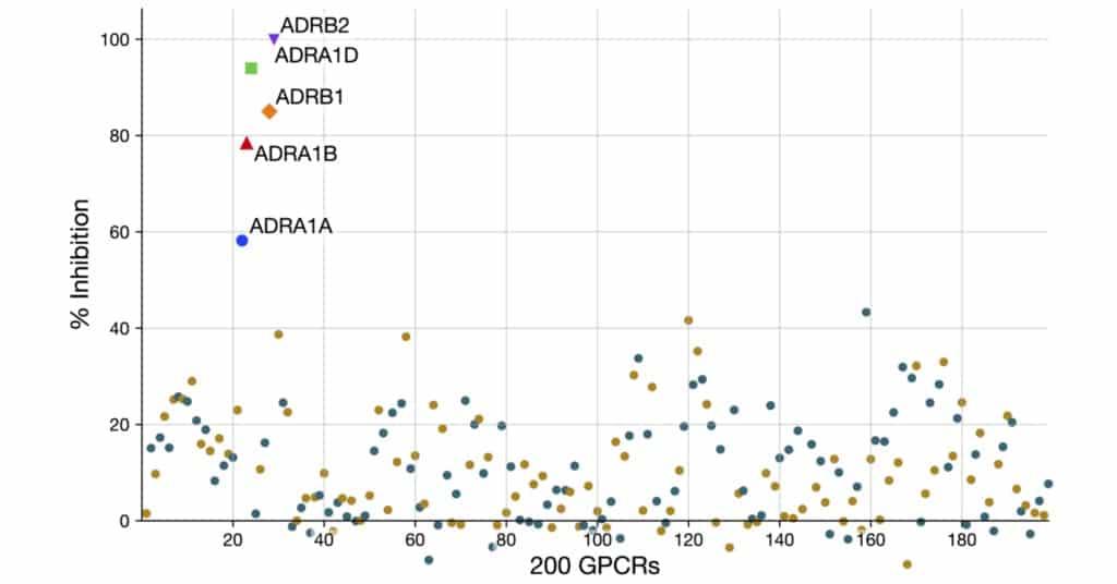 Carvedilol vs 200 GPCRs
